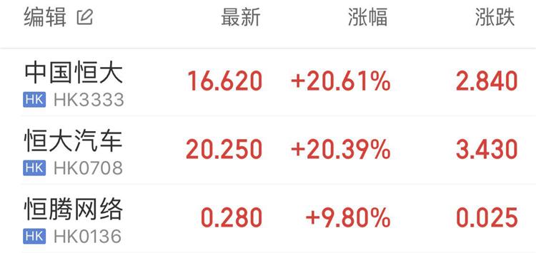 顶级投行发声力挺,恒大股价收市大涨21%
