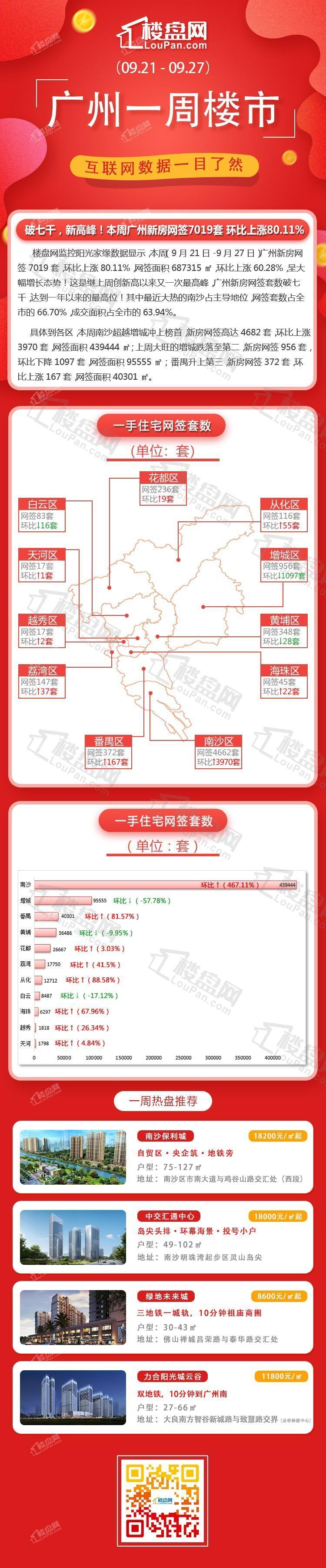 一周成交丨破七千,新高峰!本周广州新房网签7019套 环比上涨80.11%