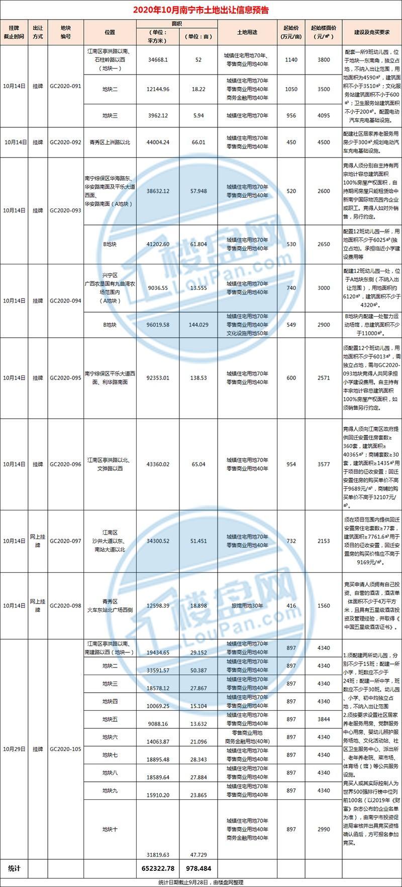 预告 10月南宁土地市场开闸!一天连卖8幅地 南化厂地块指定世界500强企业