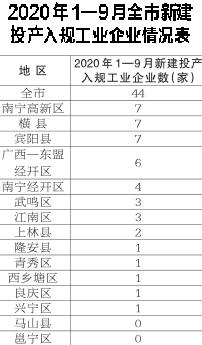 南宁前三季度全市新建投产入规工业企业44家