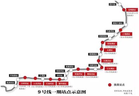 轨道交通9号线一期2021年通车,沿线楼盘推荐