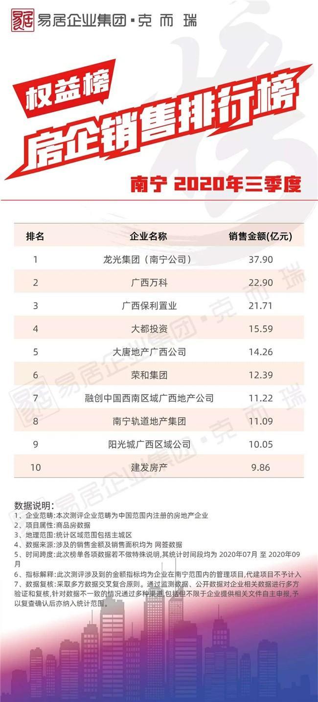 南宁3季度房企销售权益排行榜出炉!谁是吸金王?