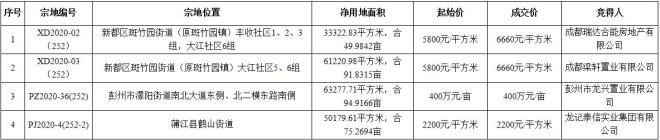 合能、中梁分食成都新都区两宗纯住宅地 楼面价6660元/㎡