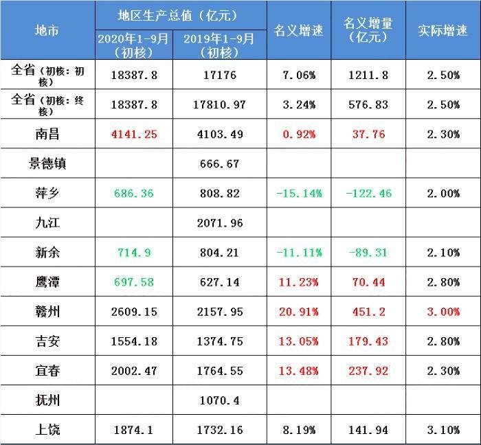 赣州一季度GDP_赣州火车站图片