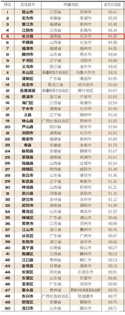 长沙县跻身全国第五,喜提国家级荣誉!