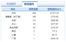 10月29日济南市网签商品房765套