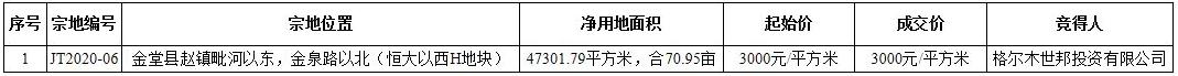 金堂县71亩商住用地成功出让 揽金3.19亿元