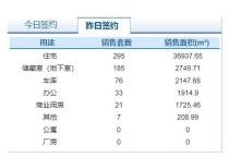 11月24日济南市网签商品房617套