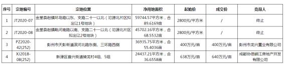 协信摘得成都新津36.66亩商住地 楼面价3840元/㎡