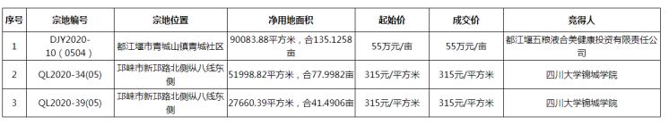 都江堰、邛崃3宗地成功出让 面积合计约254.61亩