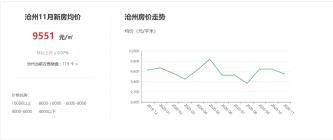 11月份沧州楼盘网市场运行报告