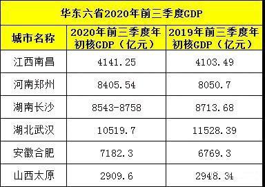 江西各市2020年gdp总量_江西省GDP总量上升,为何这三座城市增量为负(3)