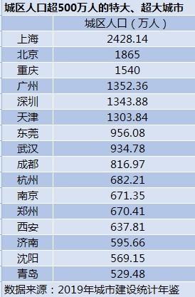 超、特大城市最新名单扩至16个:杭州超南京,济南晋级