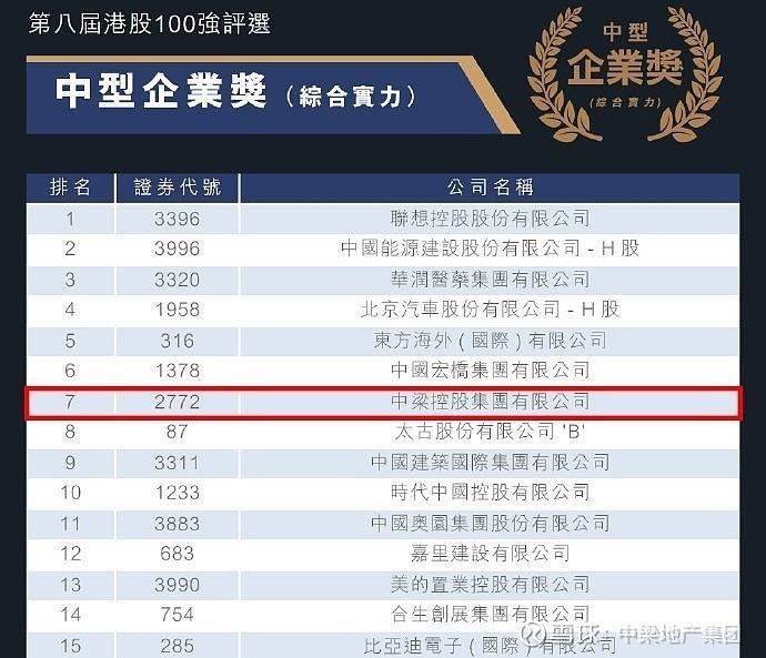 """中梁控股(2772.hk)荣获港股100强""""中型企业奖""""TOP7"""