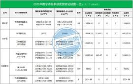 南宁6大楼盘新获预售证!楼盘备案价低至9字头 高至2.6万+,价差明显