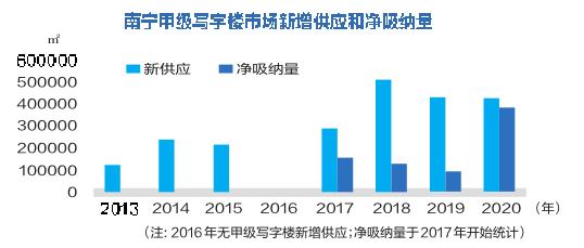 南宁写字楼品质不断提升 五象新区去年吸纳量占比92.9%