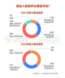 今年春节返乡置业需求降温 超六成人选择在工作城市及周边购房
