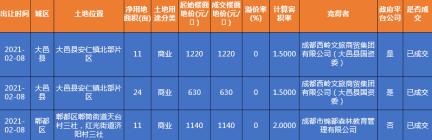 土地拍卖丨郫都区、大邑县共3宗商业地成交!