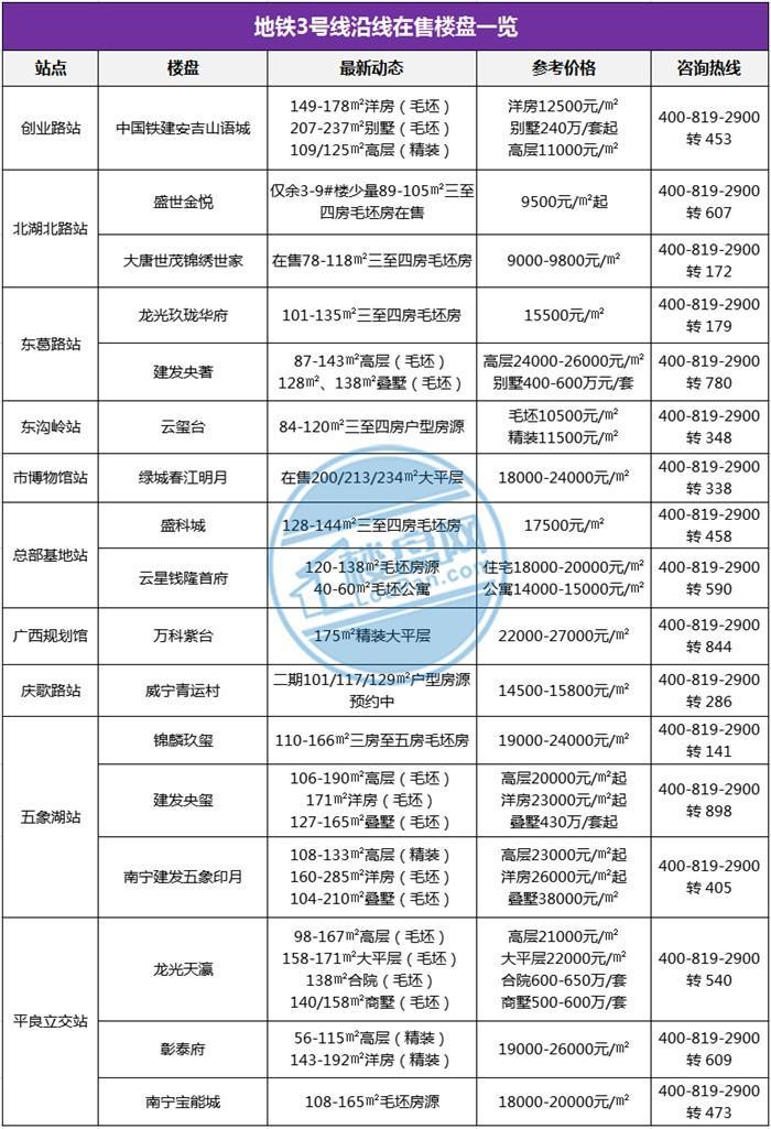 """南宁地铁3号线喜获""""鲁班奖""""!沿线在售楼盘超15个,置业必看!"""