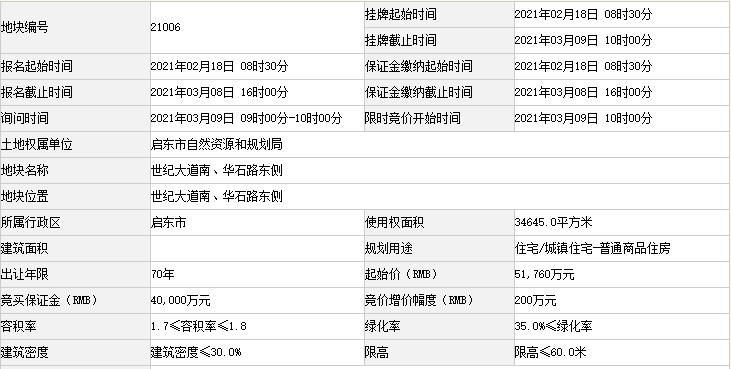 启东土拍最新价格