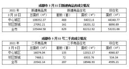 楼市成交报告 3月11号新建商品住房成交629套,二手房成交207套