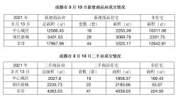 楼市成交报告 3月13号新建商品住房成交44套,二手房成交41套