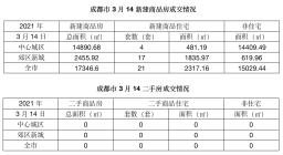 楼市成交报告 3月14号新建商品住房成交21套,二手房成交0套