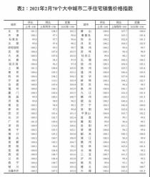北京房价走势如何?2021是购房的好时机吗?