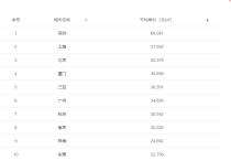北京公积金贷款的申请条件是什么?