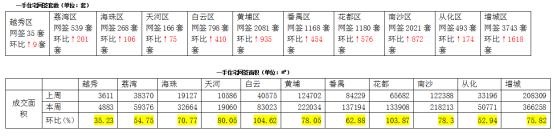 广州楼市全面回温,增城房价会持续上涨吗?