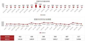 上周(4.19-4.25)慈溪市累计成交了317套住宅!