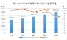曲靖市2020年国民经济和社会发展统计公报