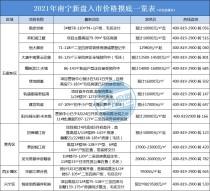 震惊!南宁超10个纯新盘房价曝光,毛坯价高达26000元/㎡