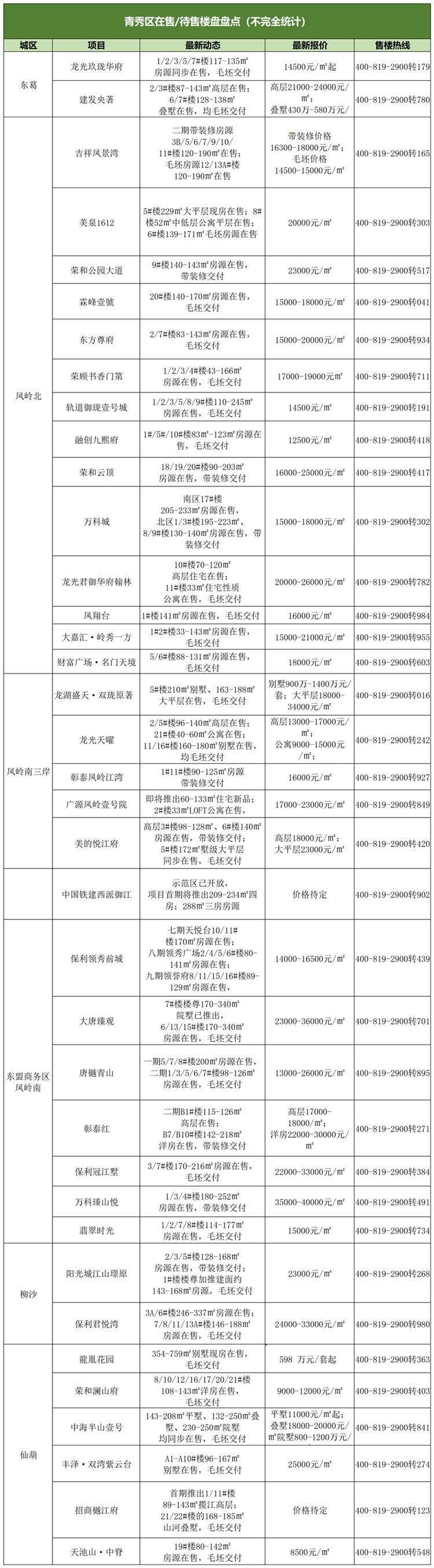 2021年4月青秀区在售楼盘统计表_副本.png