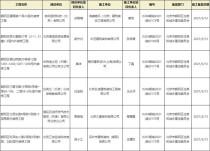 北京市朝阳区六个项目工程竣工验收备案!