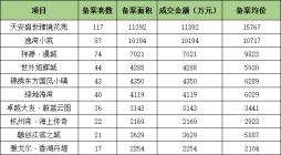 上周(5.10-5.16)慈溪累计网签了628套住宅!