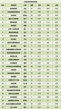 上周(5.10-5.16)北京楼市别墅、住宅网签情况!