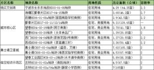 宁波海曙区集中挂牌13宗地块,共861.3亩!