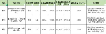 宁波鄞州市三宗地块约168.7亩将于今日拍卖!