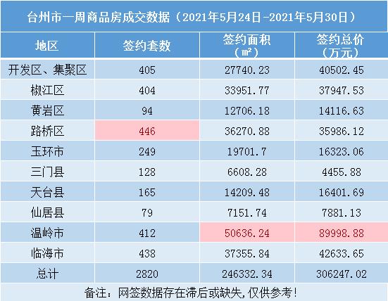 台州楼市周报(5.24-5.30):台州市一周卖房超30亿