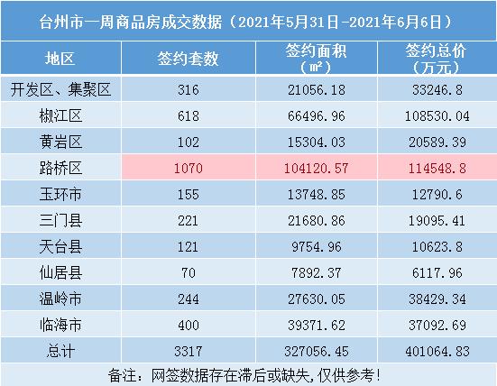 台州楼市周报(5.31-6.6):路桥一周卖房破千套