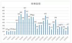 5月宁波全市22盘获证新增供应量6680套 大量房源入市