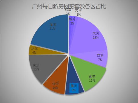 2021年6月8日广州新房网签