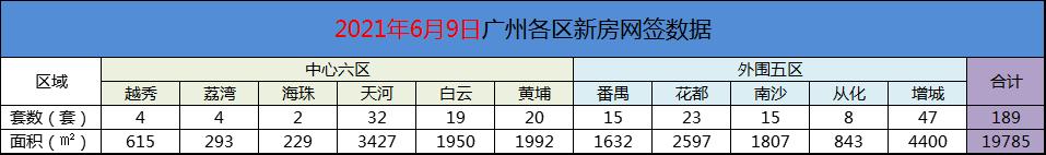 6月9日广州新房网签189套,增城以47套蝉联10天!