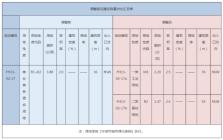 奉化经济开发区控制性详细规划局部调整批后公布!