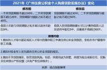 广州房贷新政:调整公积金贷款额度、首付比例和贷款期限!