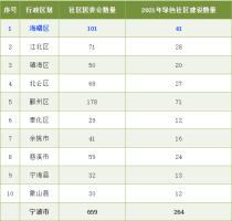 宁波绿色社区来了!一共要建264个,快看看你家地区有多少