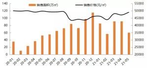 2021年前5月北京住宅网签量下滑,均价小幅上涨!