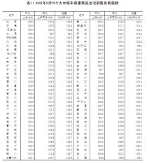 2021年5月份北京商品住宅价格环比上涨0.3%!