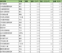 (6.14-6.20)上周北京楼市累计成交了1617套房源!